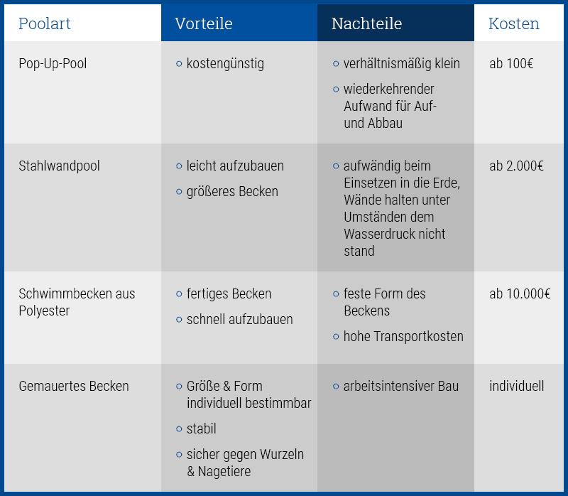 Poolarten im Überblick und Vergleich