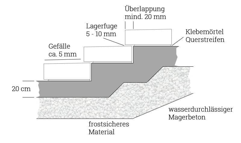 Prächtig Blockstufen setzen & verlegen – Anleitung mit und ohne Beton @WQ_32