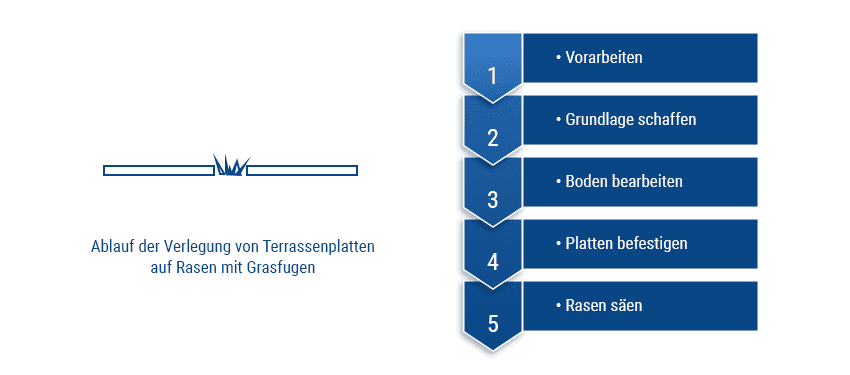 Terrassenplatten mit Grasfugen verlegen